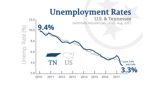 Tennessee unemployment rate drops to historic low