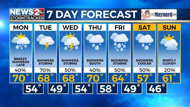 weather authority forecast